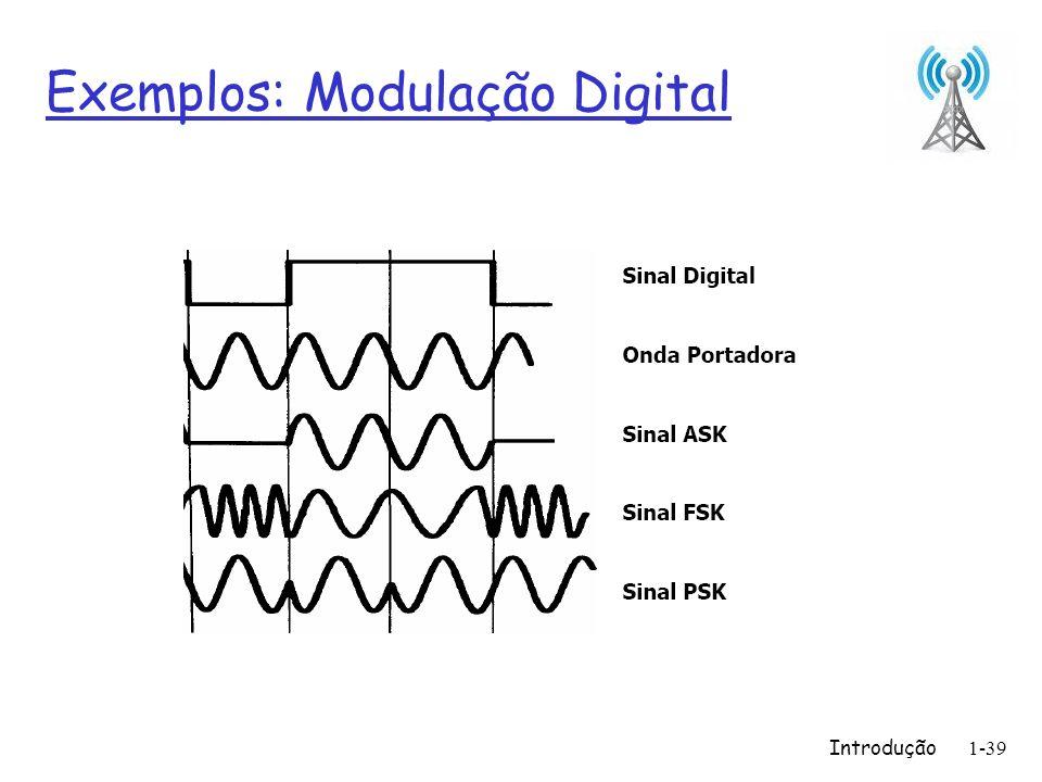 Exemplos: Modulação Digital