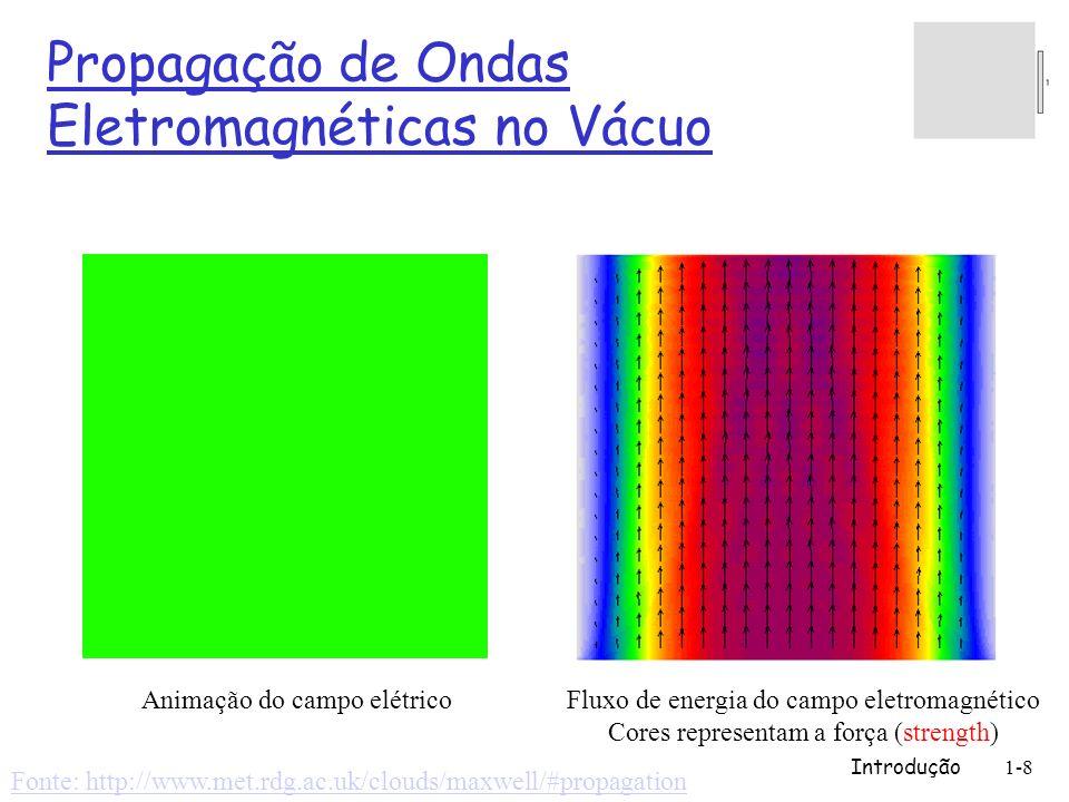 Propagação de Ondas Eletromagnéticas no Vácuo