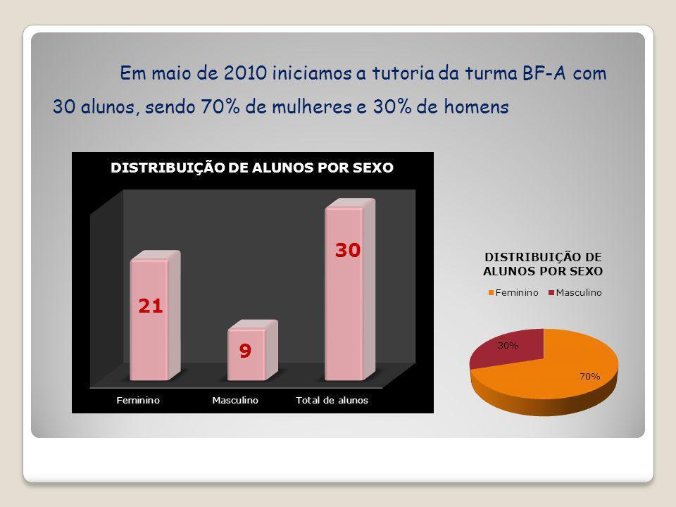 Em maio de 2010 iniciamos a tutoria da turma BF-A com 30 alunos, sendo 70% de mulheres e 30% de homens