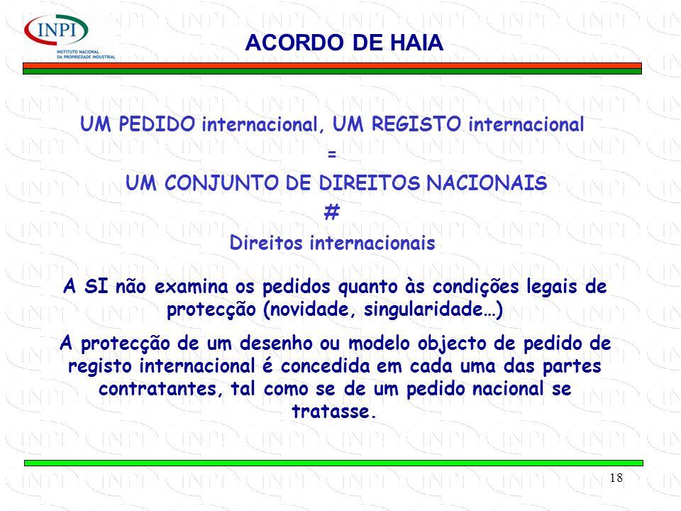 ACORDO DE HAIA UM PEDIDO internacional, UM REGISTO internacional =