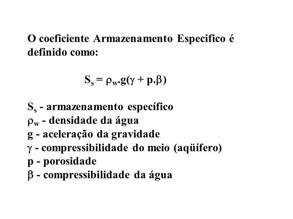O coeficiente Armazenamento Especifico é definido como: Ss = w