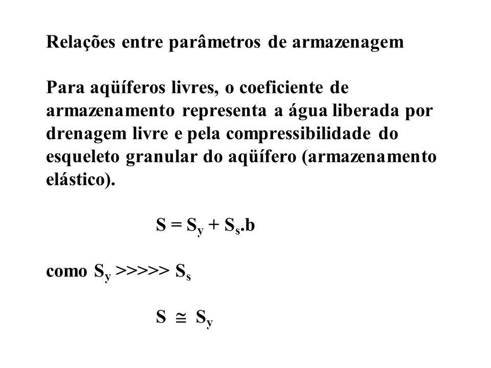 Relações entre parâmetros de armazenagem Para aqüíferos livres, o coeficiente de armazenamento representa a água liberada por drenagem livre e pela compressibilidade do esqueleto granular do aqüífero (armazenamento elástico).