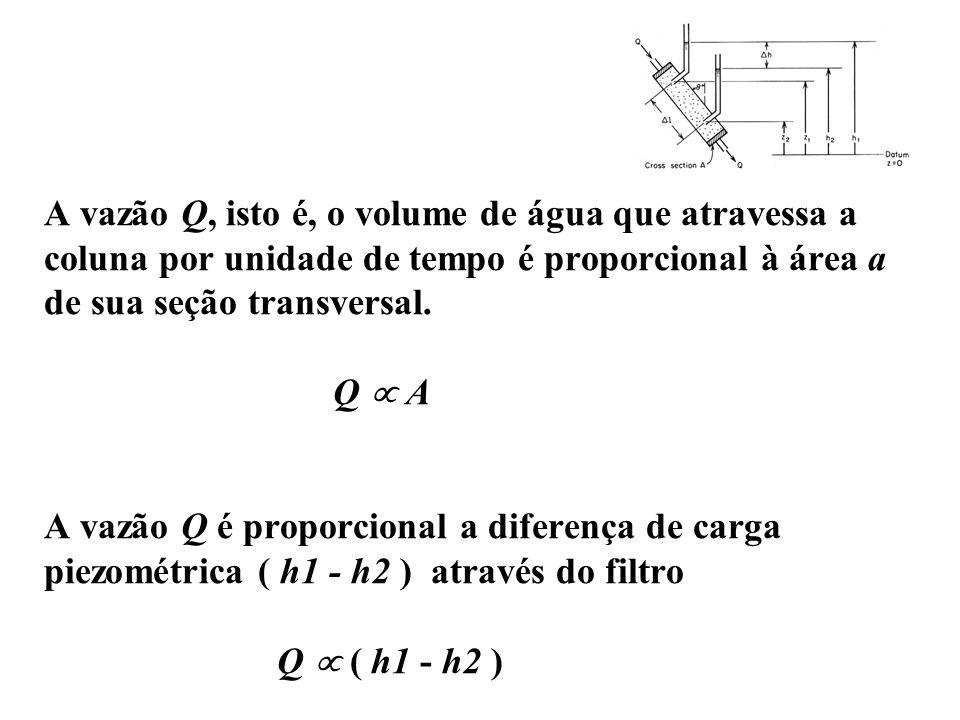 A vazão Q, isto é, o volume de água que atravessa a coluna por unidade de tempo é proporcional à área a de sua seção transversal.