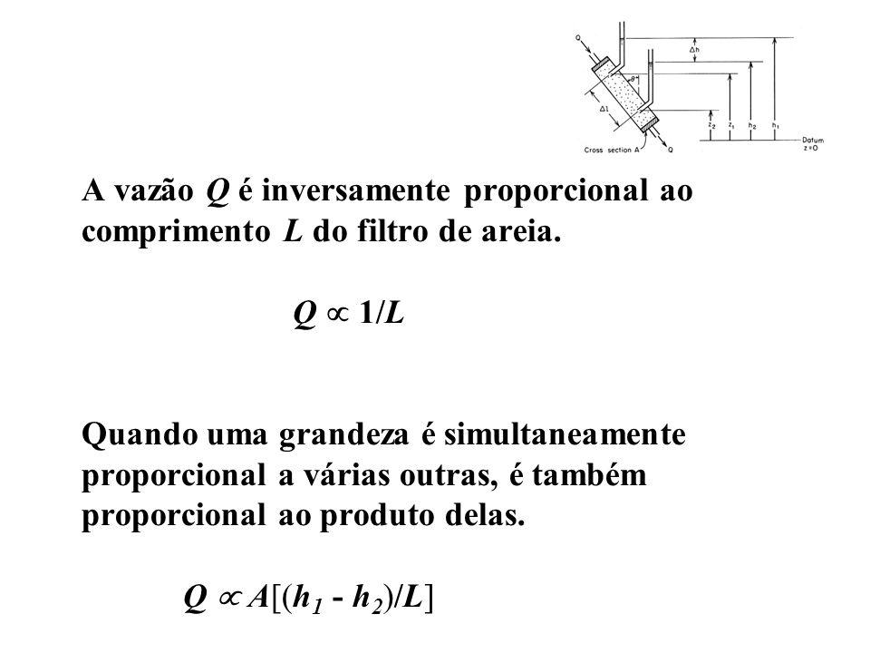 A vazão Q é inversamente proporcional ao comprimento L do filtro de areia.