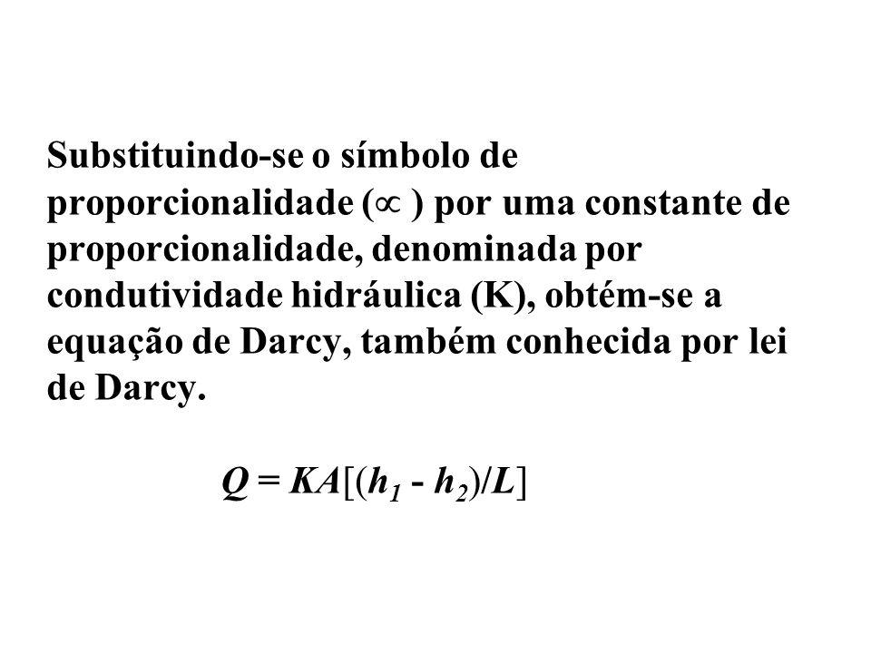 Substituindo-se o símbolo de proporcionalidade ( ) por uma constante de proporcionalidade, denominada por condutividade hidráulica (K), obtém-se a equação de Darcy, também conhecida por lei de Darcy.