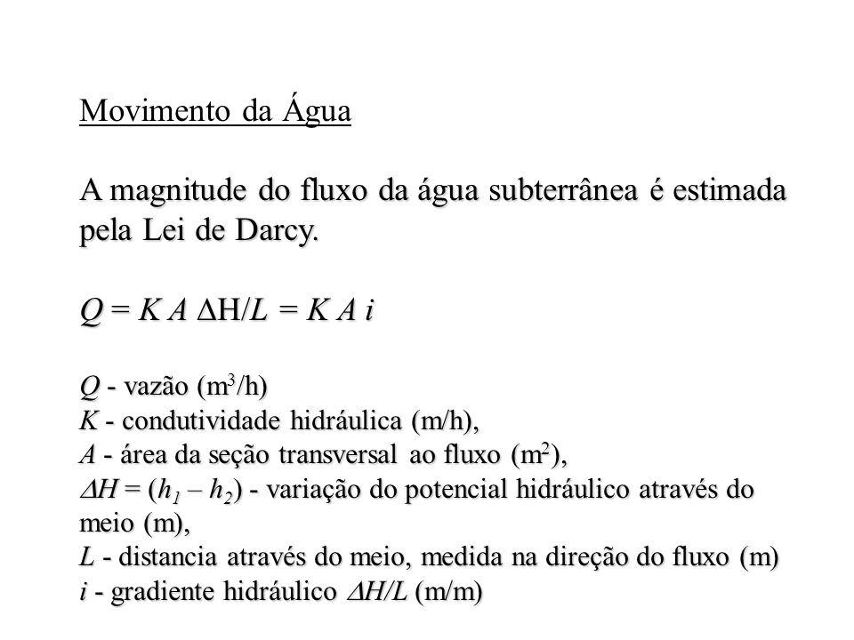 A magnitude do fluxo da água subterrânea é estimada pela Lei de Darcy.