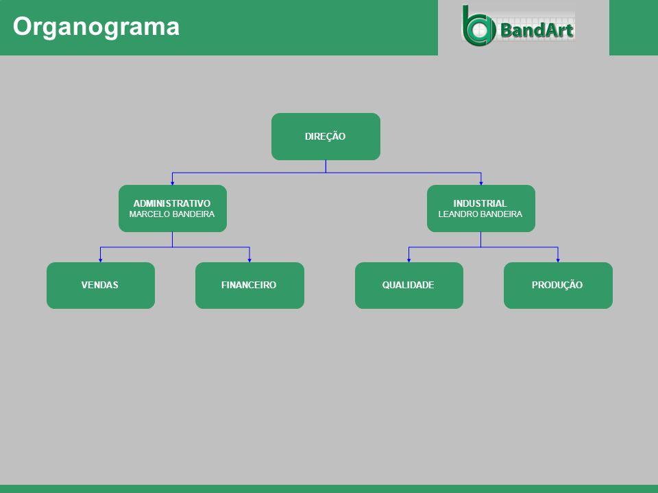 Organograma DIREÇÃO ADMINISTRATIVO INDUSTRIAL VENDAS FINANCEIRO