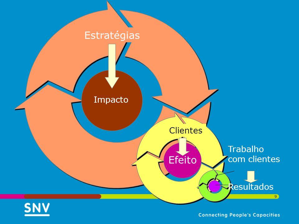 Impacto Estratégias Clientes Efeito Trabalho com clientes Resultados