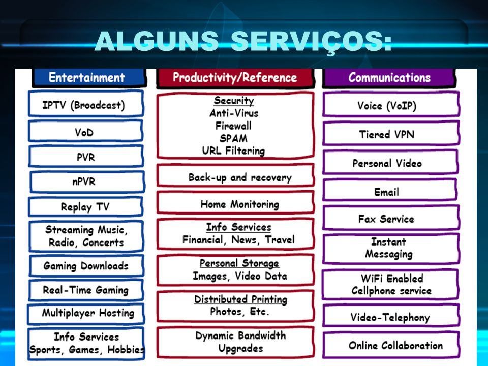 ALGUNS SERVIÇOS: