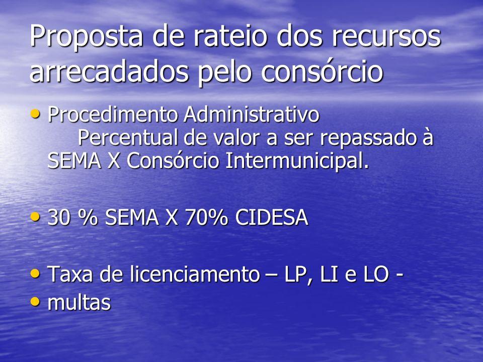 Proposta de rateio dos recursos arrecadados pelo consórcio