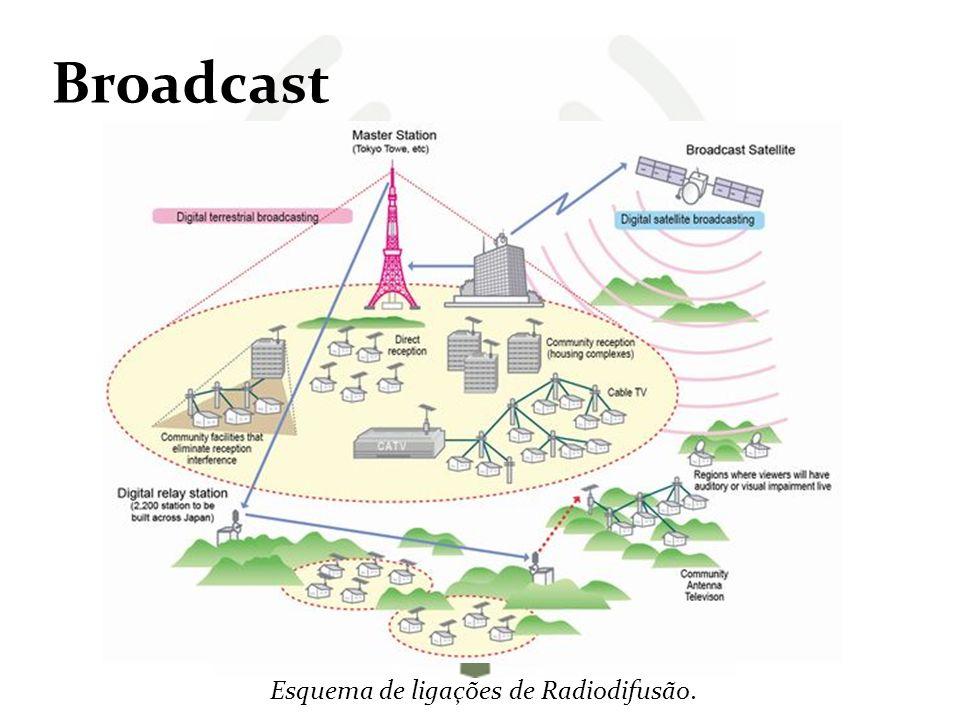 Esquema de ligações de Radiodifusão.