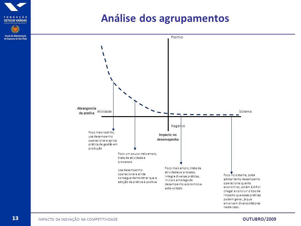 Análise dos agrupamentos