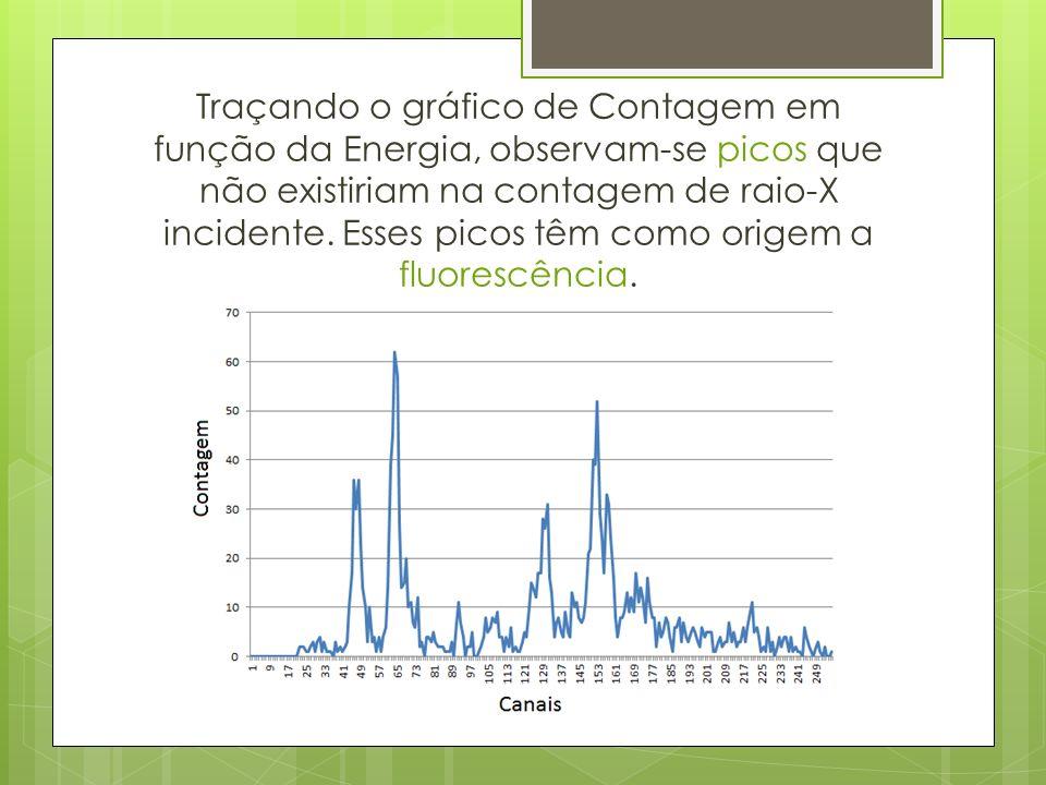 Traçando o gráfico de Contagem em função da Energia, observam-se picos que não existiriam na contagem de raio-X incidente.