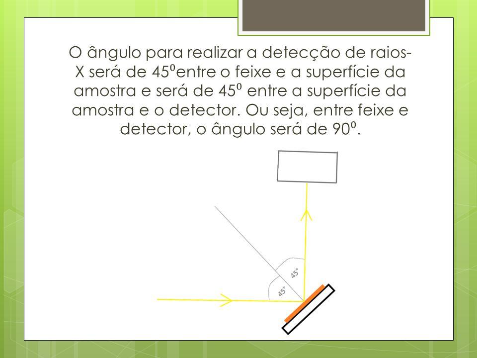O ângulo para realizar a detecção de raios-X será de 45⁰entre o feixe e a superfície da amostra e será de 45⁰ entre a superfície da amostra e o detector.