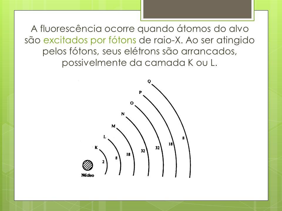 A fluorescência ocorre quando átomos do alvo são excitados por fótons de raio-X.