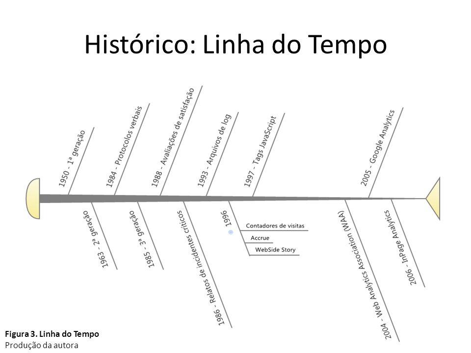 Histórico: Linha do Tempo