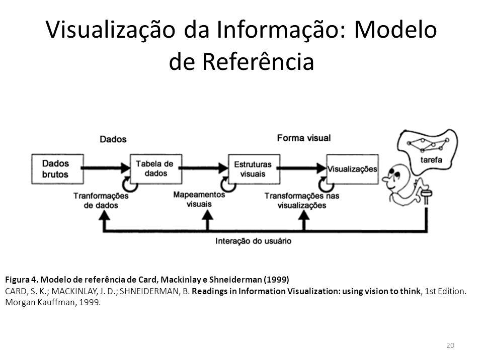 Visualização da Informação: Modelo de Referência