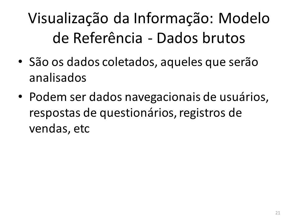 Visualização da Informação: Modelo de Referência - Dados brutos