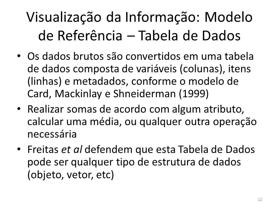Visualização da Informação: Modelo de Referência – Tabela de Dados