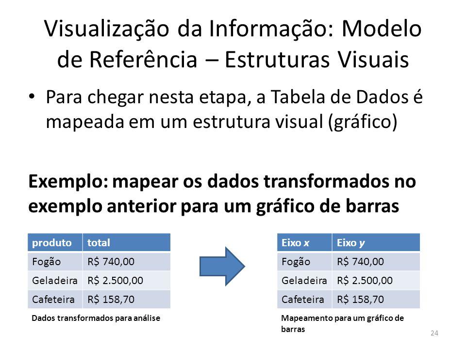 Visualização da Informação: Modelo de Referência – Estruturas Visuais