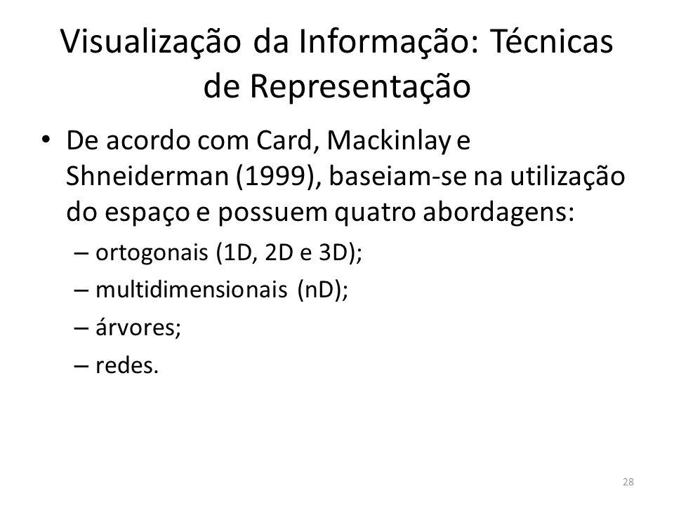 Visualização da Informação: Técnicas de Representação