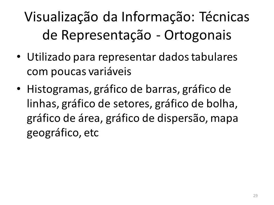 Visualização da Informação: Técnicas de Representação - Ortogonais