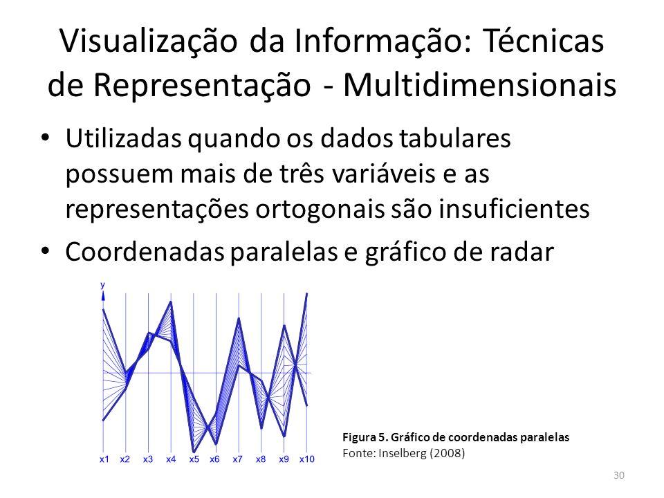 Visualização da Informação: Técnicas de Representação - Multidimensionais