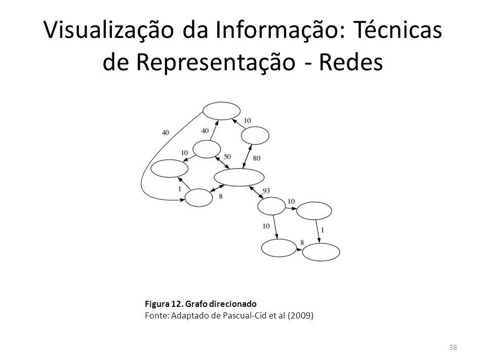 Visualização da Informação: Técnicas de Representação - Redes
