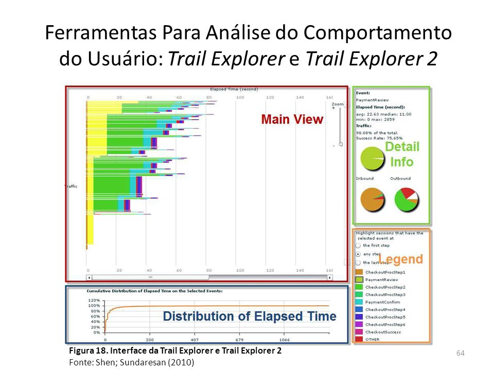 Ferramentas Para Análise do Comportamento do Usuário: Trail Explorer e Trail Explorer 2