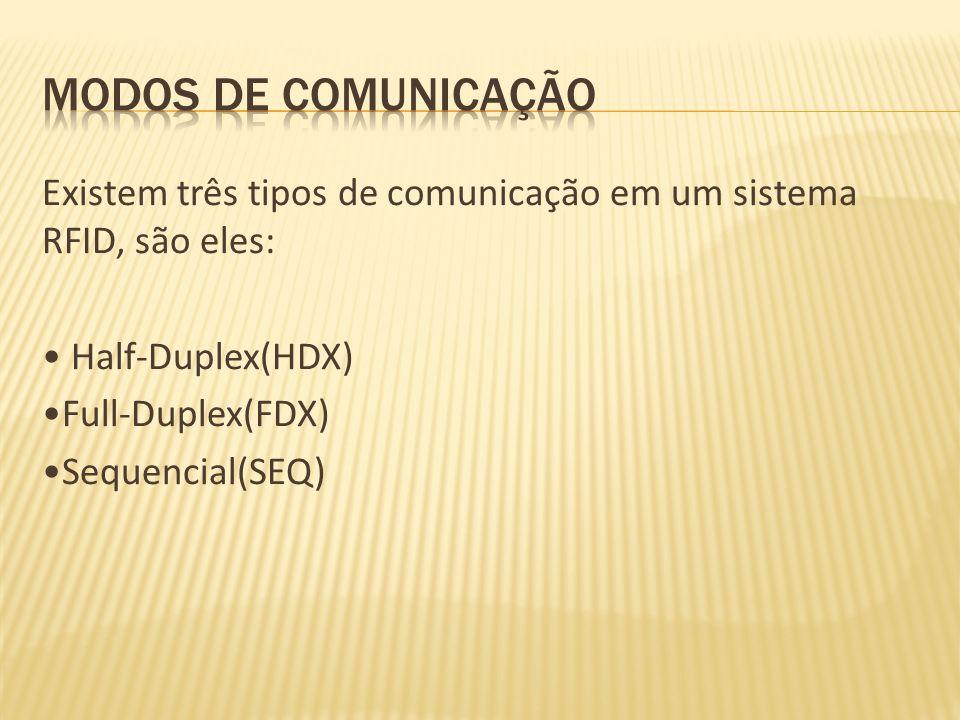 Modos de Comunicação Existem três tipos de comunicação em um sistema RFID, são eles: • Half-Duplex(HDX) •Full-Duplex(FDX) •Sequencial(SEQ)