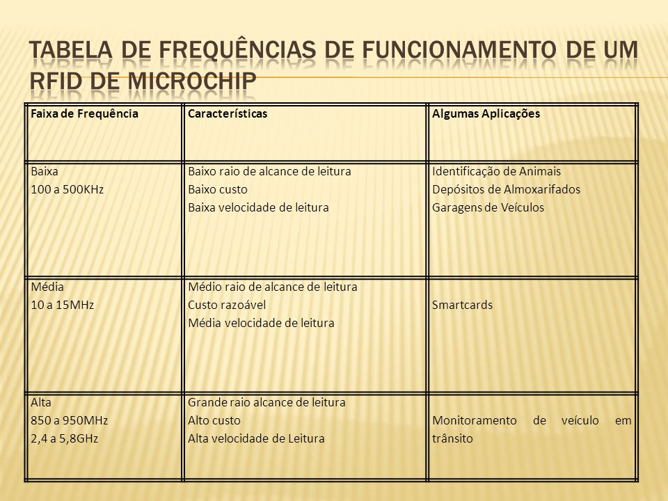 Tabela de frequências de funcionamento de um RFID de microchip