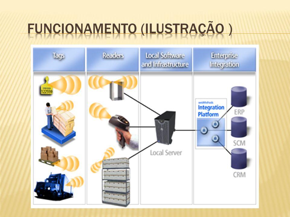 Funcionamento (ilustração )