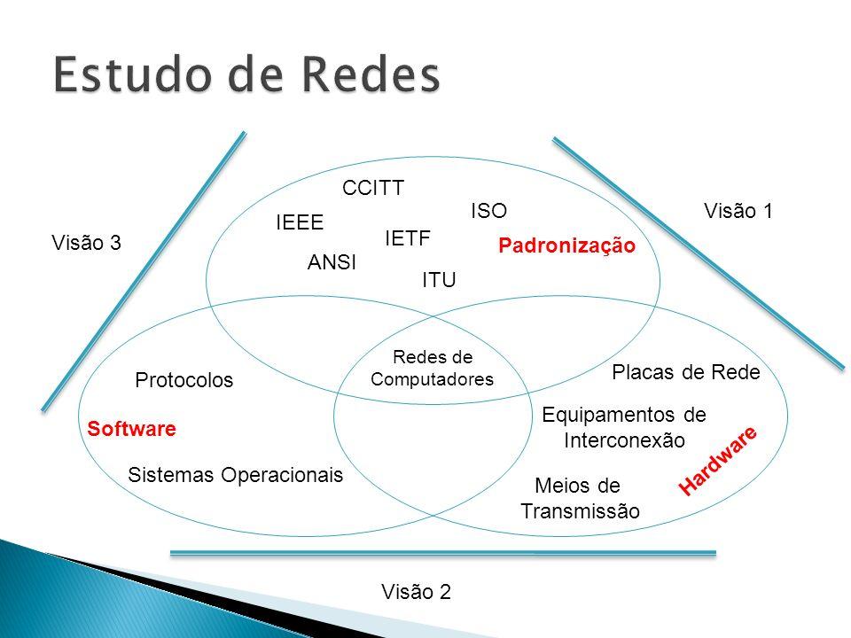 Estudo de Redes CCITT ISO Visão 1 IEEE Visão 3 IETF Padronização ANSI