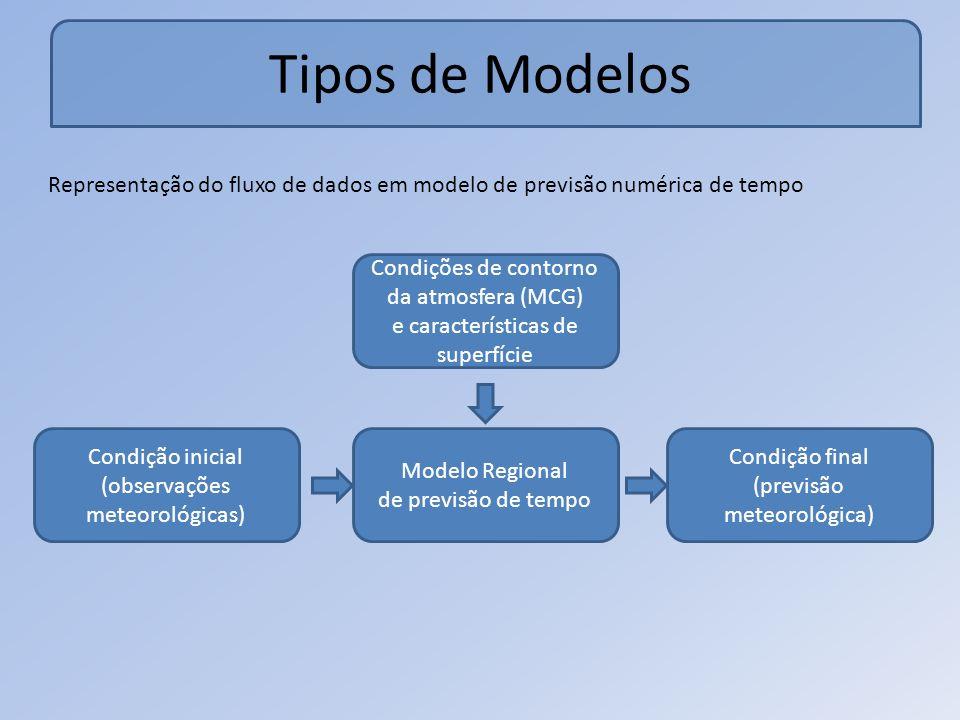 Tipos de Modelos Representação do fluxo de dados em modelo de previsão numérica de tempo Condições de contorno da atmosfera (MCG)