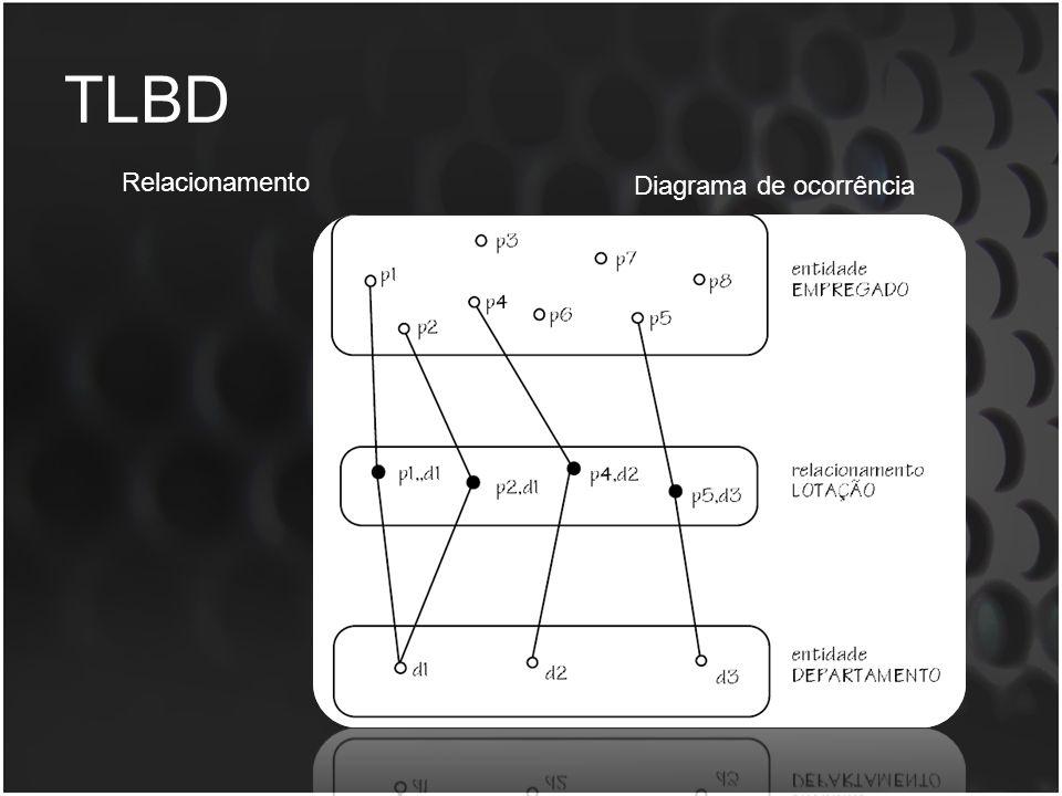 TLBD Relacionamento Diagrama de ocorrência
