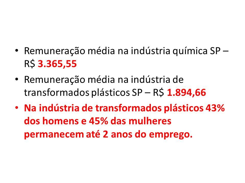 Remuneração média na indústria química SP – R$ 3.365,55