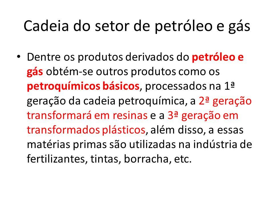 Cadeia do setor de petróleo e gás
