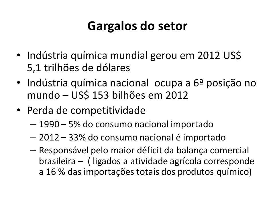 Gargalos do setor Indústria química mundial gerou em 2012 US$ 5,1 trilhões de dólares.