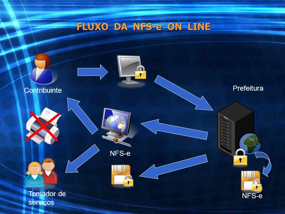 FLUXO DA NFS-e ON LINE Prefeitura Contribuinte NFS-e Tomador de NFS-e