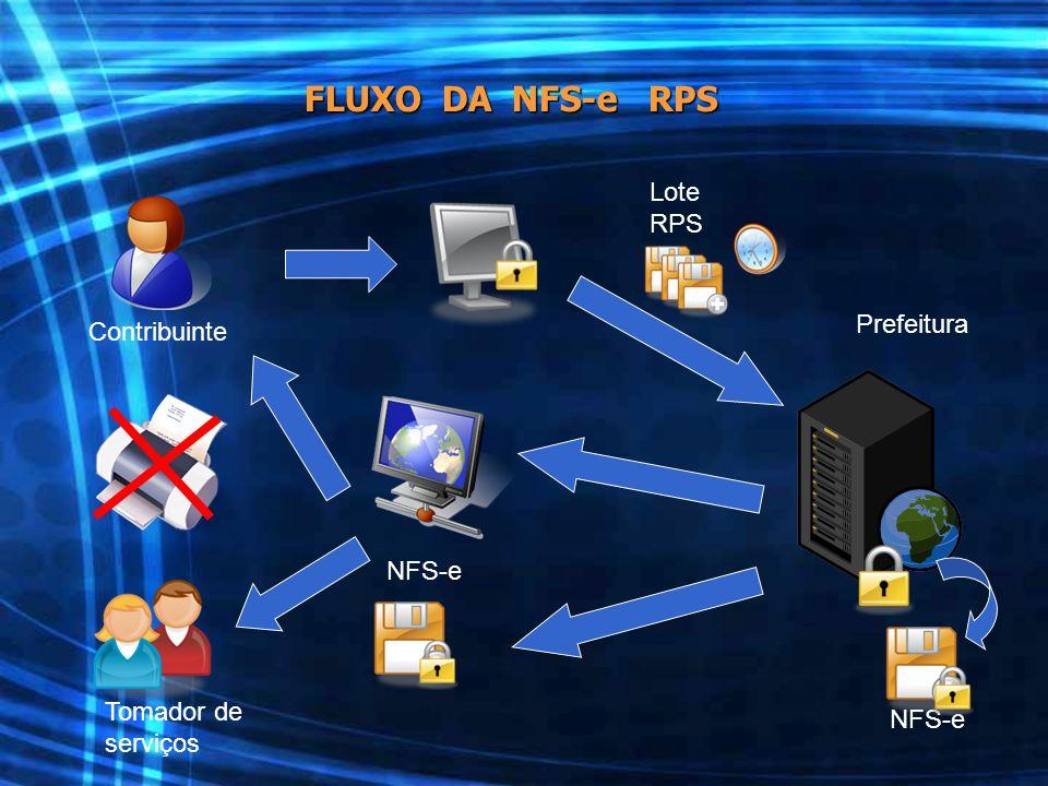 FLUXO DA NFS-e RPS Lote RPS Prefeitura Contribuinte NFS-e Tomador de