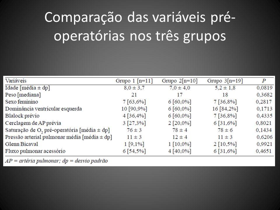 Comparação das variáveis pré-operatórias nos três grupos
