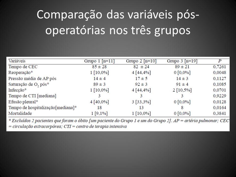 Comparação das variáveis pós-operatórias nos três grupos