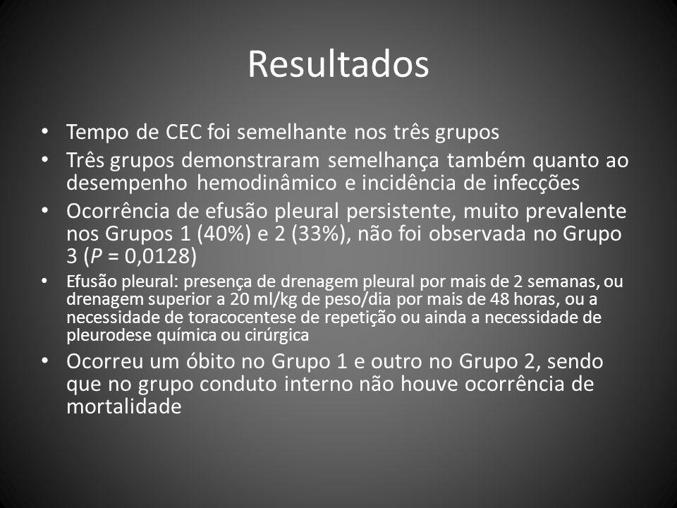 Resultados Tempo de CEC foi semelhante nos três grupos