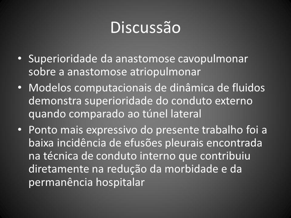 Discussão Superioridade da anastomose cavopulmonar sobre a anastomose atriopulmonar.