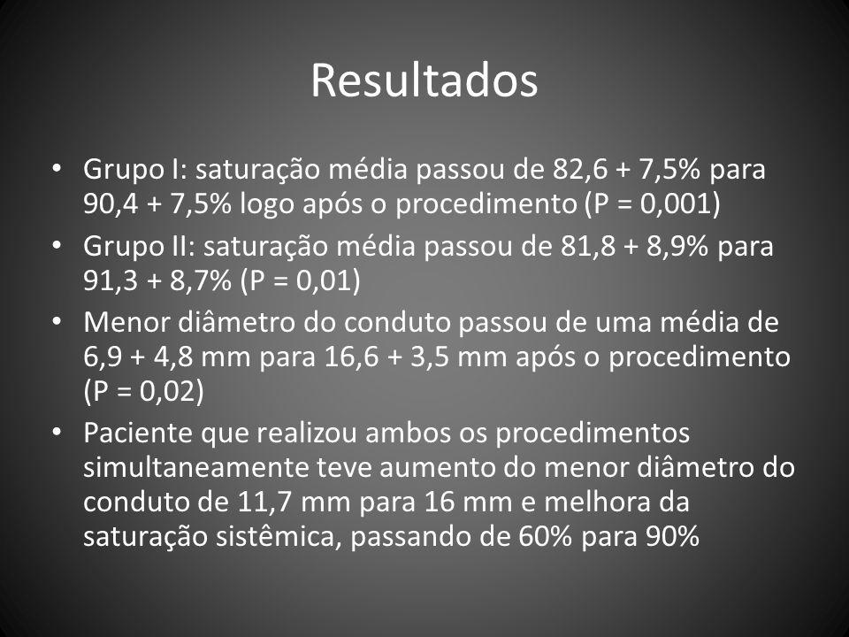 Resultados Grupo I: saturação média passou de 82,6 + 7,5% para 90,4 + 7,5% logo após o procedimento (P = 0,001)