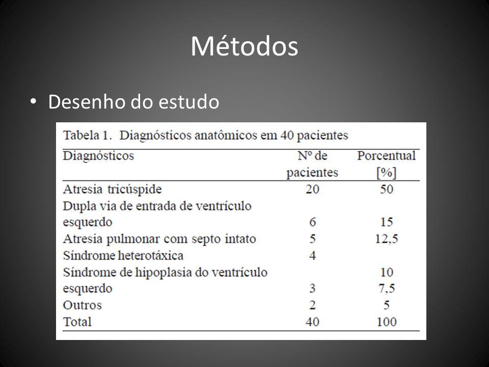 Métodos Desenho do estudo