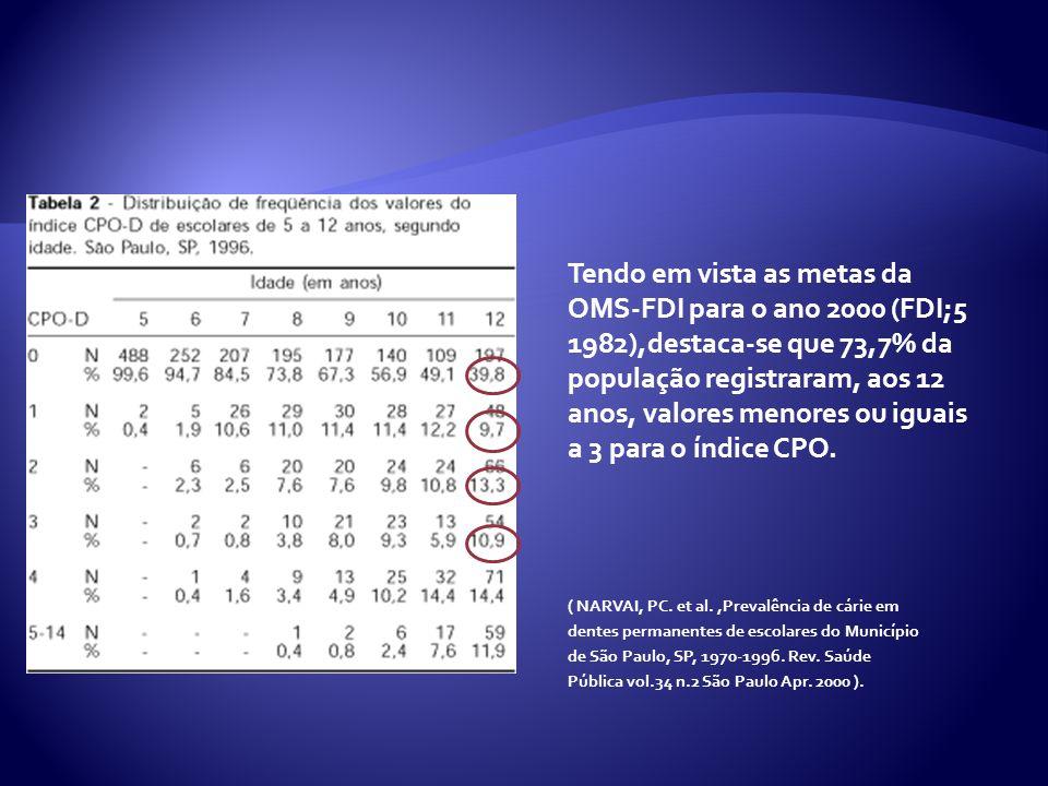 Tendo em vista as metas da OMS-FDI para o ano 2000 (FDI;5 1982),destaca-se que 73,7% da população registraram, aos 12 anos, valores menores ou iguais a 3 para o índice CPO.