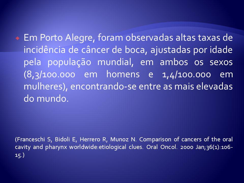 Em Porto Alegre, foram observadas altas taxas de incidência de câncer de boca, ajustadas por idade pela população mundial, em ambos os sexos (8,3/100.000 em homens e 1,4/100.000 em mulheres), encontrando-se entre as mais elevadas do mundo.