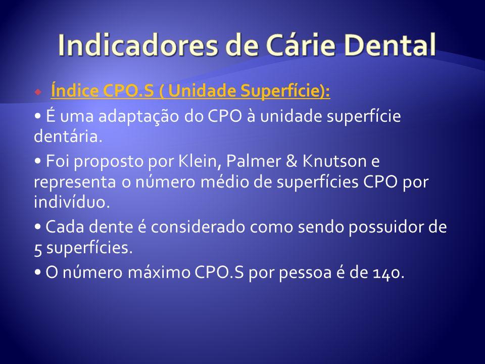 Indicadores de Cárie Dental