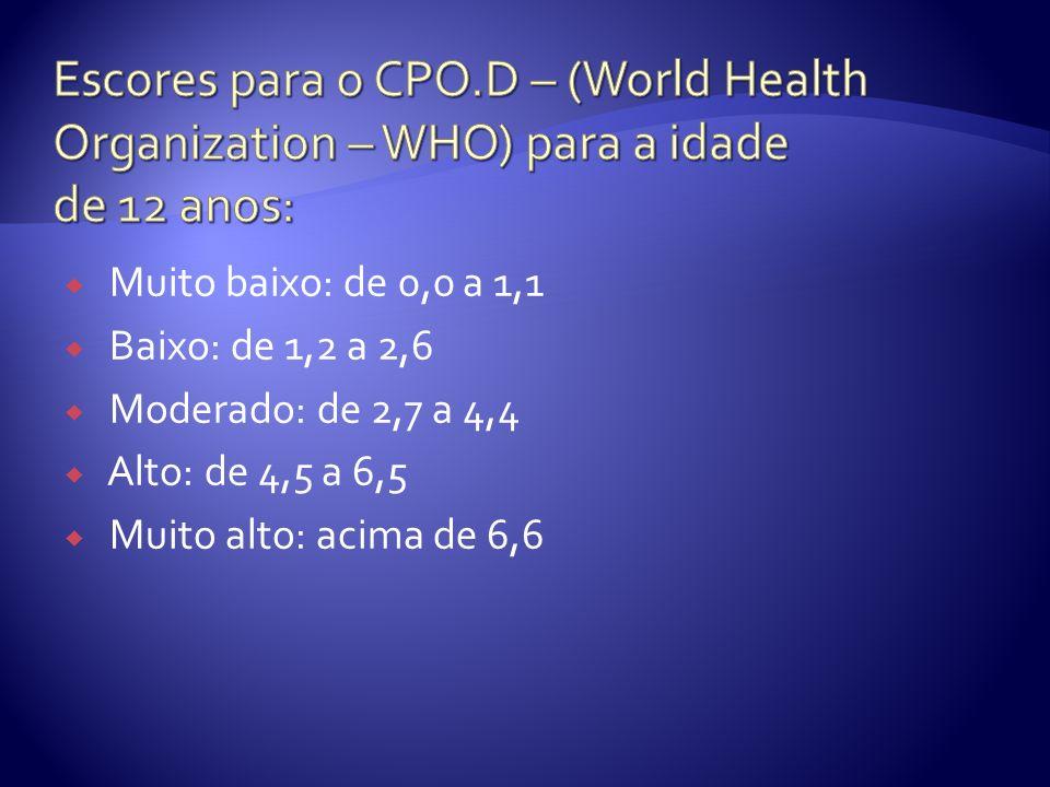 Escores para o CPO.D – (World Health Organization – WHO) para a idade de 12 anos: